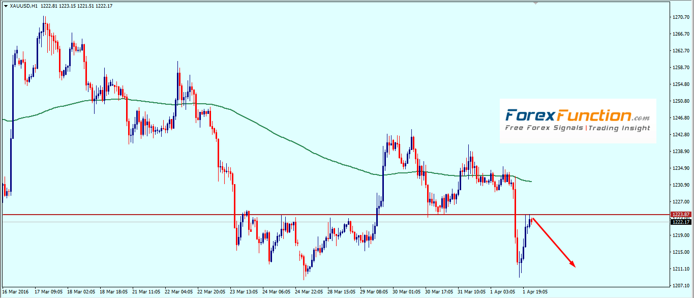 gold_weekly_analysis_technical_outlook_trade_setup_4_8_april_2016.png
