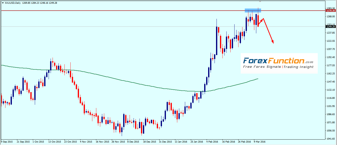 gold_weekly_technical_outlook_and_analysis_14_18_march_2016.png