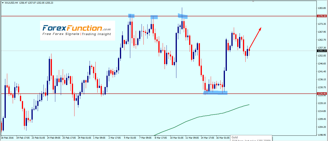 gold_weekly_technical_outlook_with_chart_analysis_21_25_march_2016.png